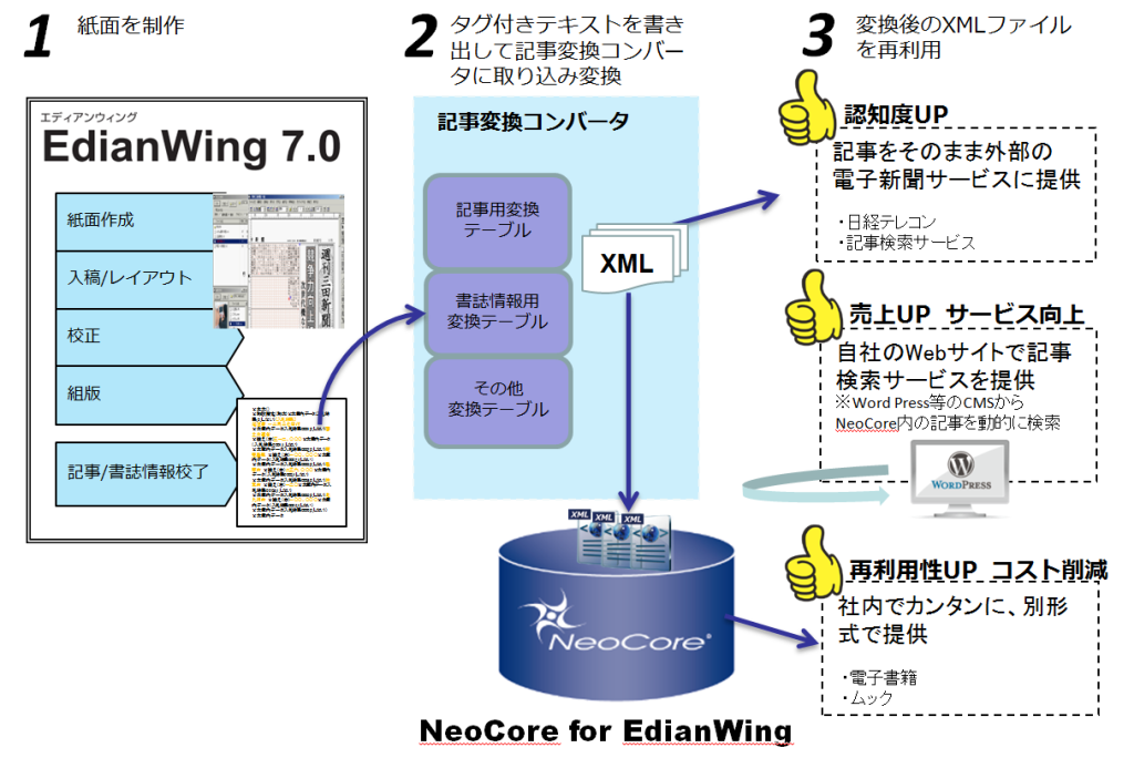 「EdianWing」と「NeoCore for EdianWing」を使った新聞記事制作~再利用