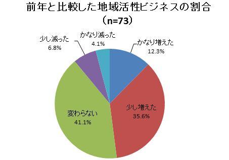 図2 前年と比較した地域活性ビジネスの割合