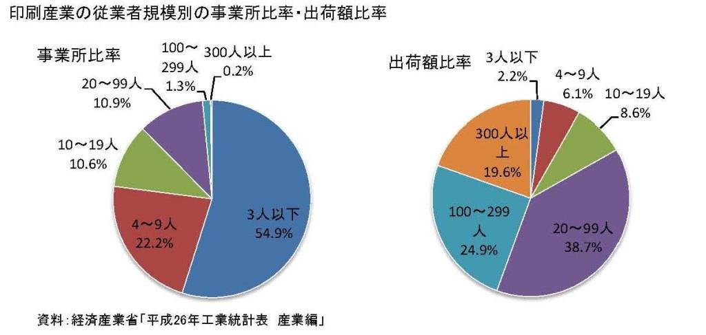 産業構造2016