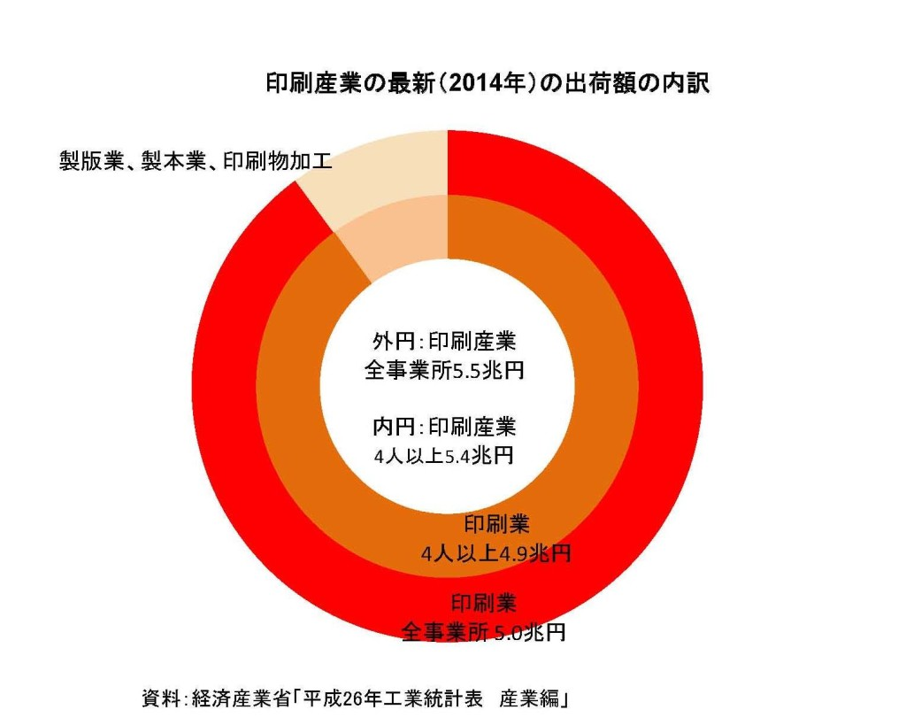 工業統計2014