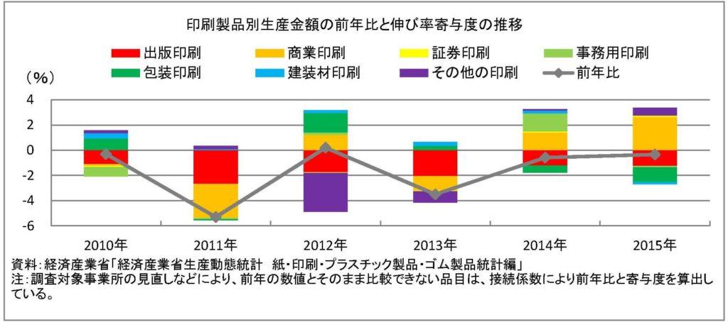 印刷統計前年比
