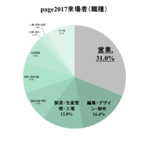 page2017来場者(職種)