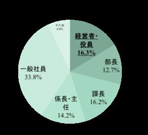page2017来場者(役職・役位)