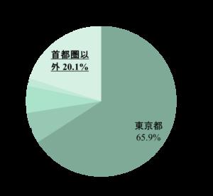 page2017来場者(都道府県)