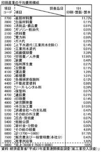 産業連関構造調査(鉱工業投入調査)h27_hyou1