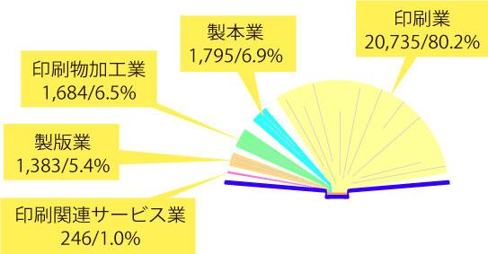 印刷・同関連業の事業所数と構成比(2014年)イラスト