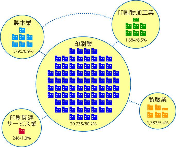 印刷・同関連業の事業所数と構成比(2014年)イラスト2