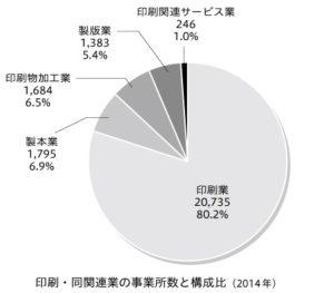 印刷・同関連業の事業所数と構成比(2014年)