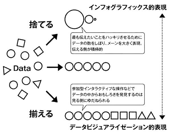 データビジュアライゼーションとインフォグラフィックス