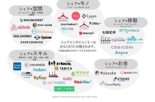 シェアリングエコノミーのサービスイメージ図