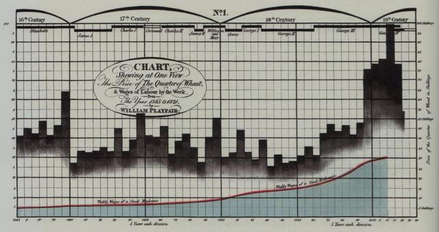ウィリアム・プレイフェアによる棒グラフ