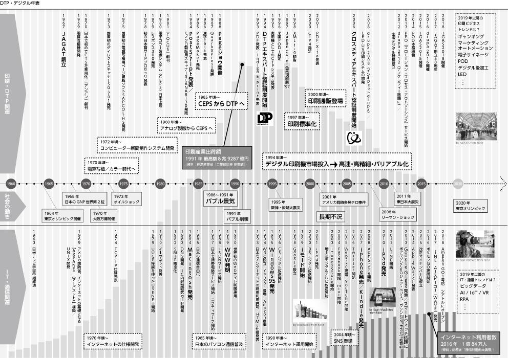印刷白書2018 DTP年表