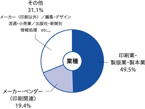 page2019来場者の業種(円グラフ)