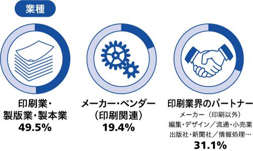 page2019来場者の業種(インフォグラフィックス)